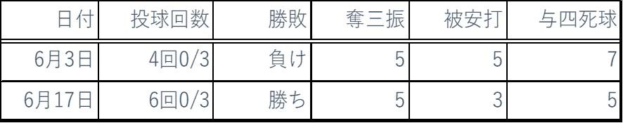 2018年6月ピッチング成績
