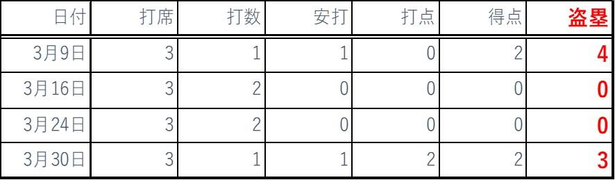 2019年3月バッティング成績