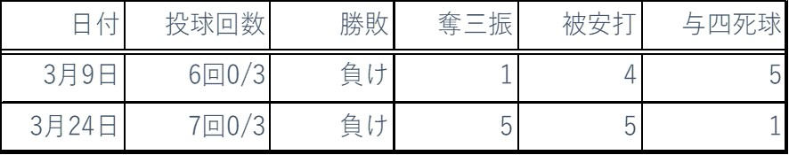 2019年3月ピッチング成績