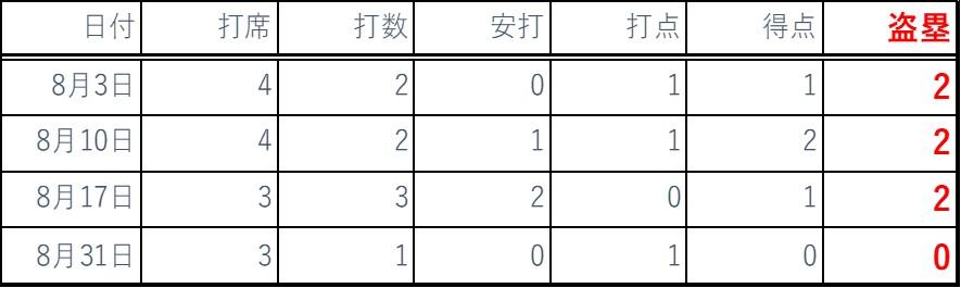 2019.8バッティング成績