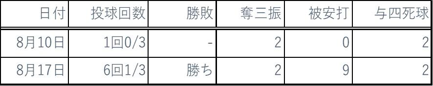 2019.8ピッチング成績